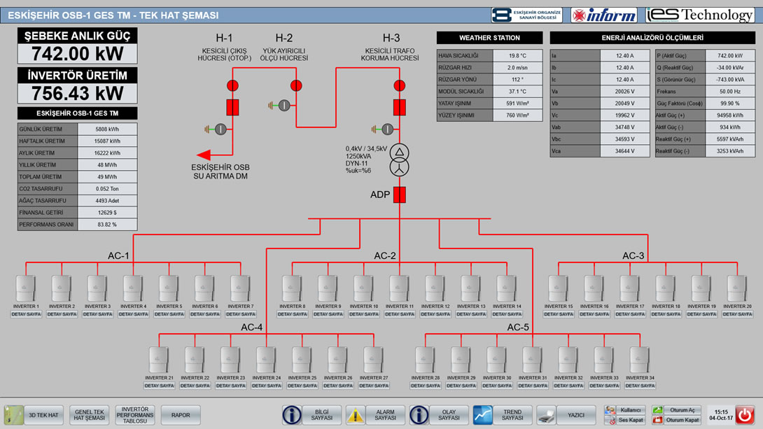 Substation Automation | IES Technology