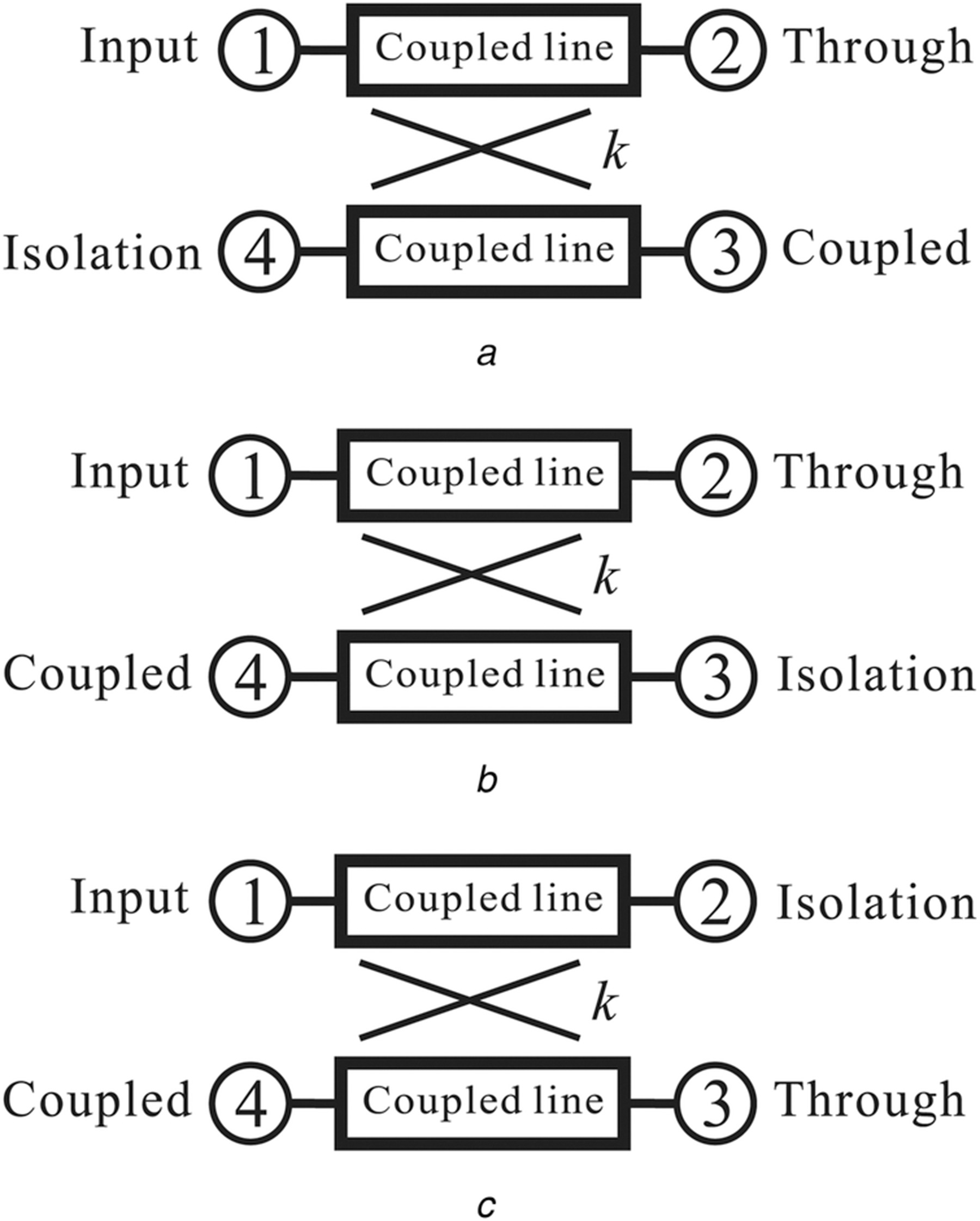 Properties of multisection transdirectional coupled‐line