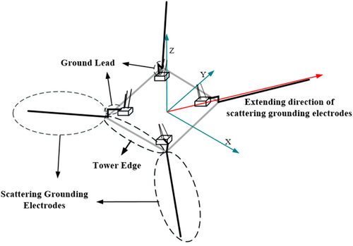 The measurement method of tower grounding resistance with
