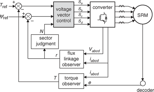 Direct torque and flux control of switched reluctance