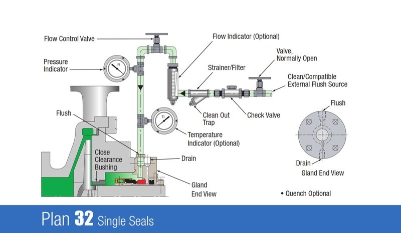 centrifugal pump mechanical seal diagram external squid labeled throat bush clearance and stuffing box pressure amp maintenance forums i have a between bearing two stage with plan 32 52 plans normally set flushing fluid flow at 5 6 lpm