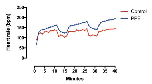 small resolution of figure 1 heart rate response of a subject walking on a treadmill in athletic clothes