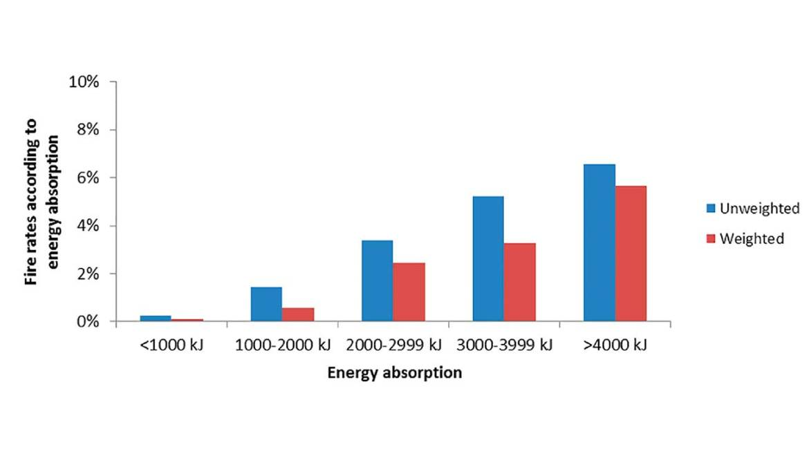 Figure 2: Fire rates in crashes according to energy absorption from CDS data between 2005 and 2014, unweighted and weighted.