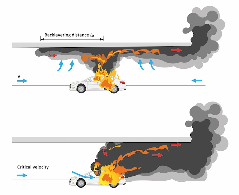 A fire with an airflow coming from the left. The smoke is moving predominantly to the right. The backlayering length is indicated in the picture. The picture shows what happens when the flowrate is increased and the critical velocity is attained: no more smoke upstream of the fire.