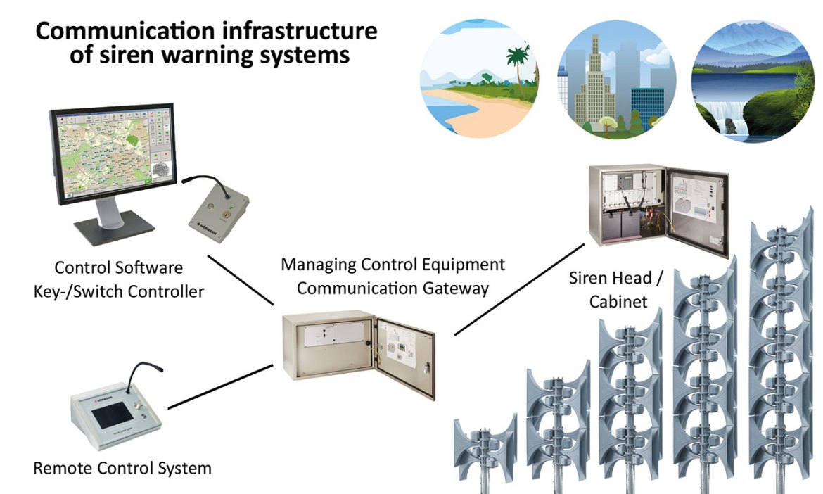 Control stations communicate via at least two different communication channels (GPRS, TCP/IP, radio) via the MCE gateway with the siren control cabinet, to ensure the alarm is triggered reliably.