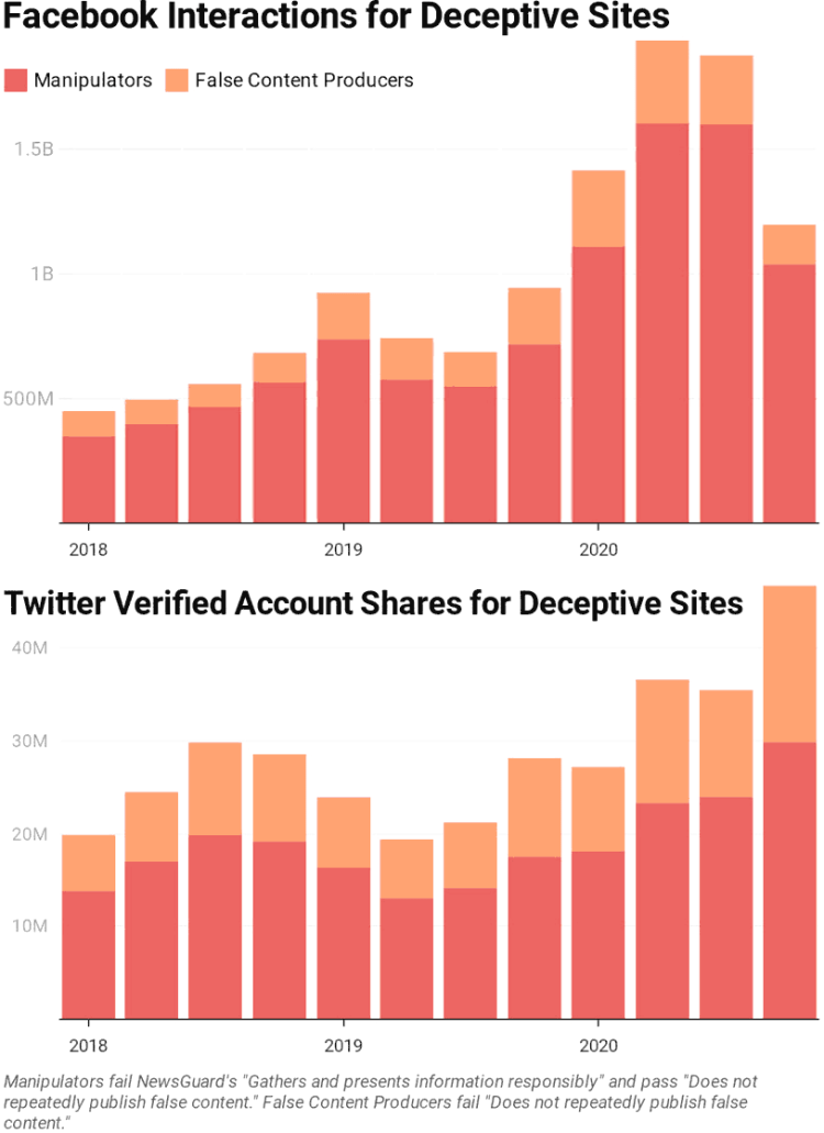 Twitter and Facebook engagement with deceptive sites more than doubled from 2018 to 2020.