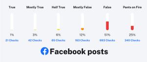Facebook PolitiFact checks, 639 False and 340 Pants on Fire