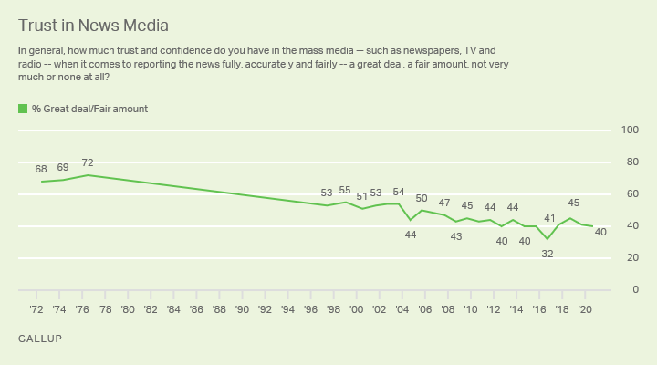 Gallop poll on Trust in News Media, 1972-2020
