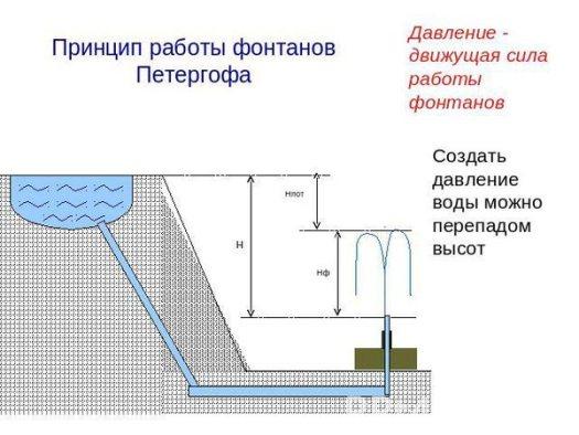 Принцип работы фонтанов Петергофа
