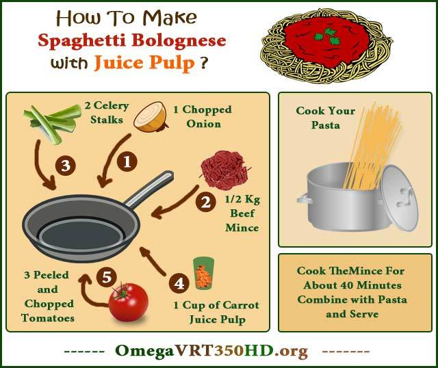 spaghetti bolognese with juice pulp infographic