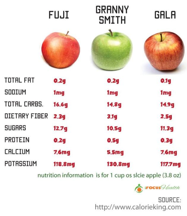 Granny Smith Apple Nutrition Facts 57