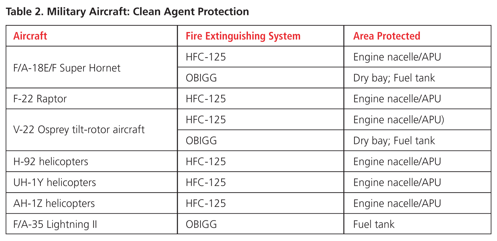 fadec fire protection system pdf
