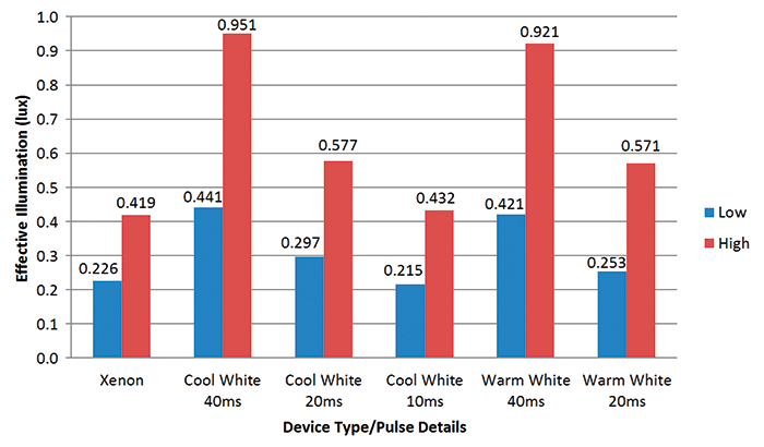 Figure 4: The peak performance responses for all devices under both light levels conditions. Image courtesy of BRE.
