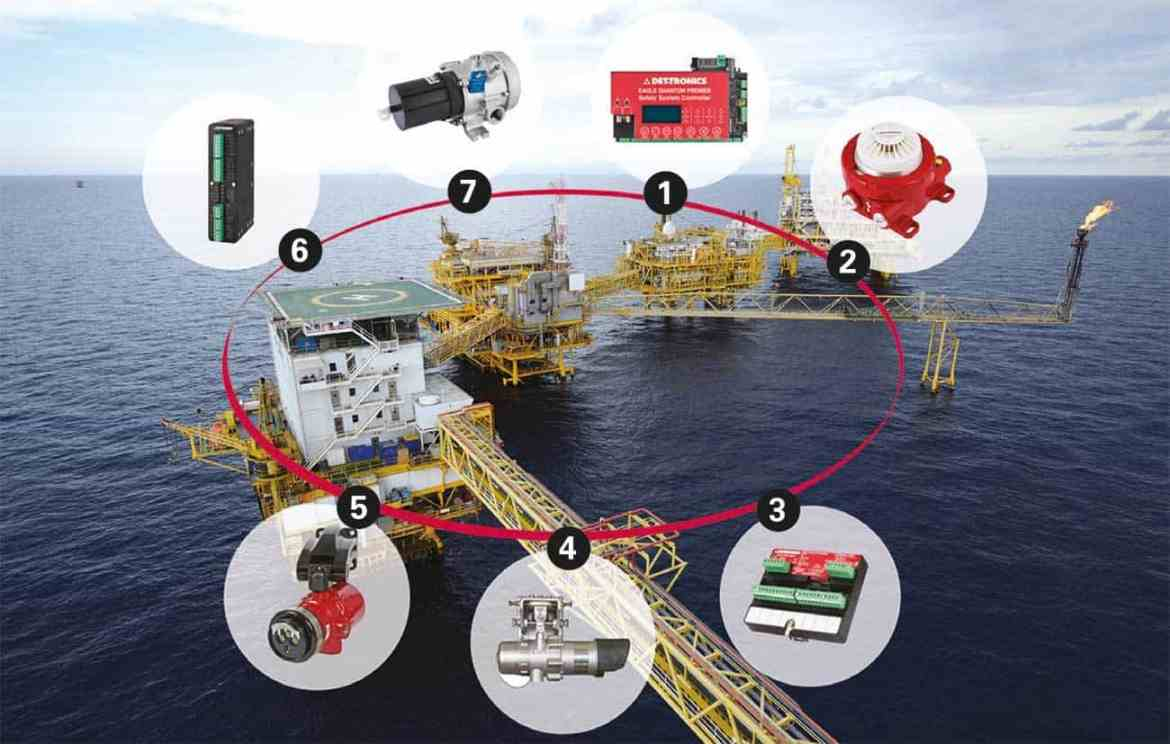 Designing and implementing a fire and gas detection system for hazardous applications, such as offshore oil platforms, requires a custom solution tailored to the site's unique layout and certification needs. 1 Safety System Controller 2 Explosion-proof Smoke Detector 3 Extinguishing Releasing Circuits 4 Line-of-Sight IR Gas Detector 5 Multispectrum IR Flame Detector 6 Addressable Smoke and Heat Module 7 Point IR Gas Detector