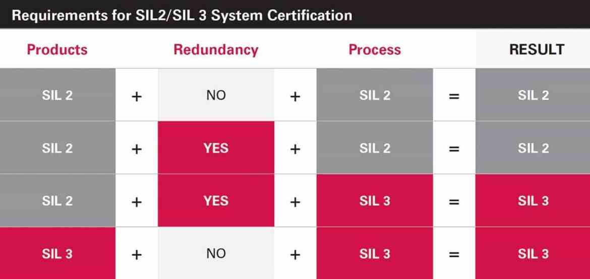 Both product and process SIL certifications are required for SIL system certification. As highlighted, a system with SIL 2 products and SIL 2 process cannot attain SIL 3 certification.