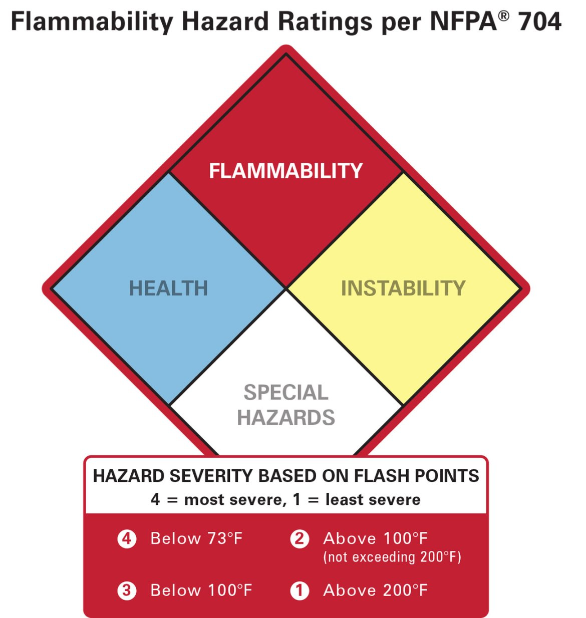"Materials rated a ""4"" in terms of flammability by in NFPA® 704 are those that that will readily burn at room temperature, including acetylene, propane and hydrogen gas."
