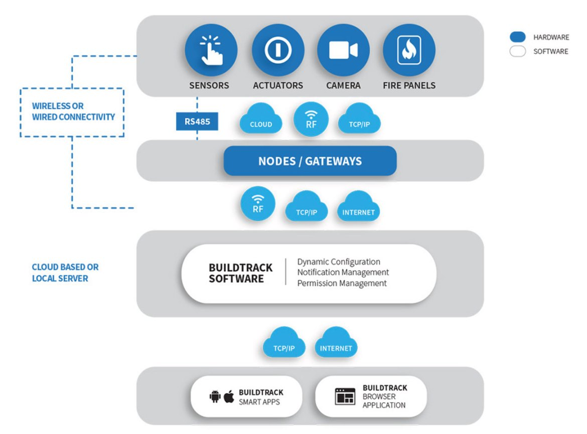 Figure 1 : IoT system architecture.