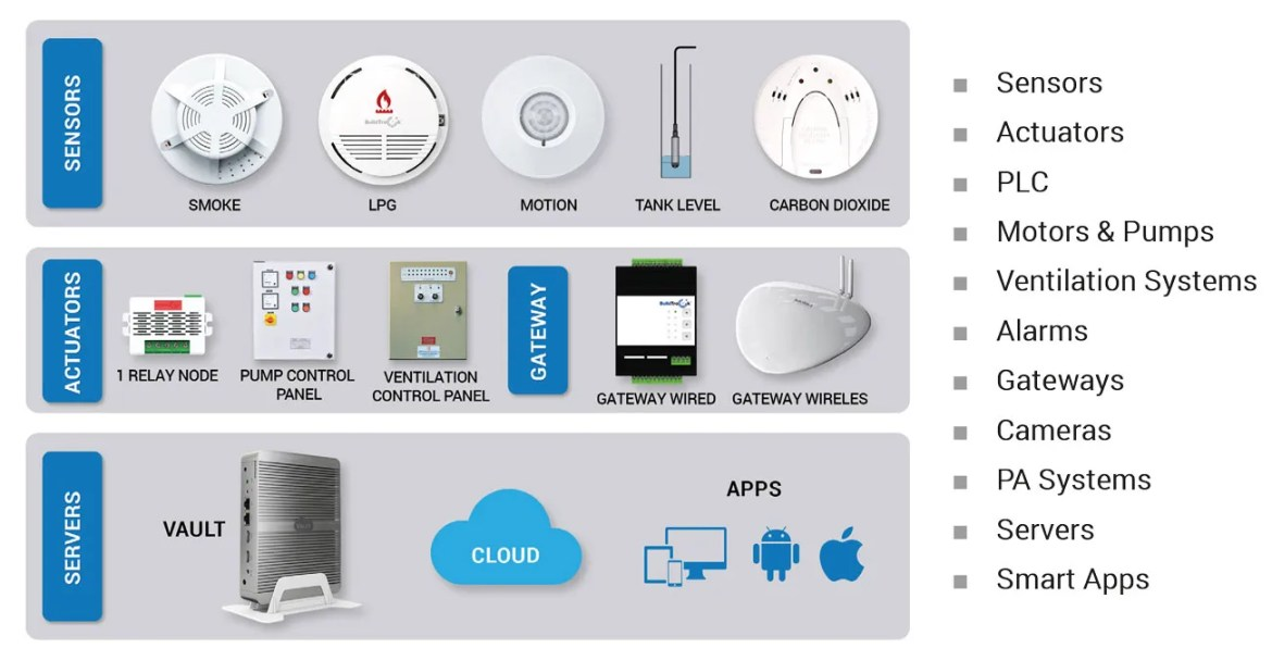 Figure 2 : Fire monitoring and control elements in the system.