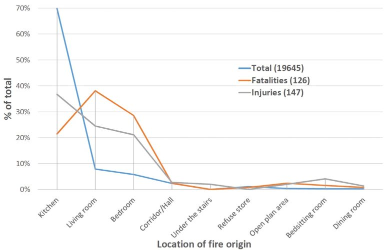 Figure 2: Incident data by location of fire origin