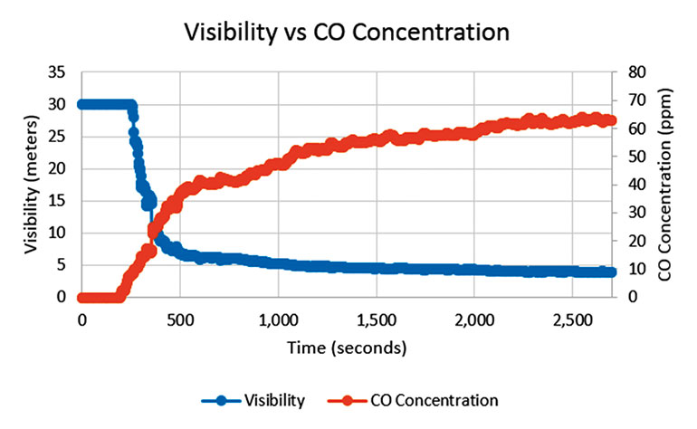 Figure 2: Comparison of Visibility and CO Concentration.