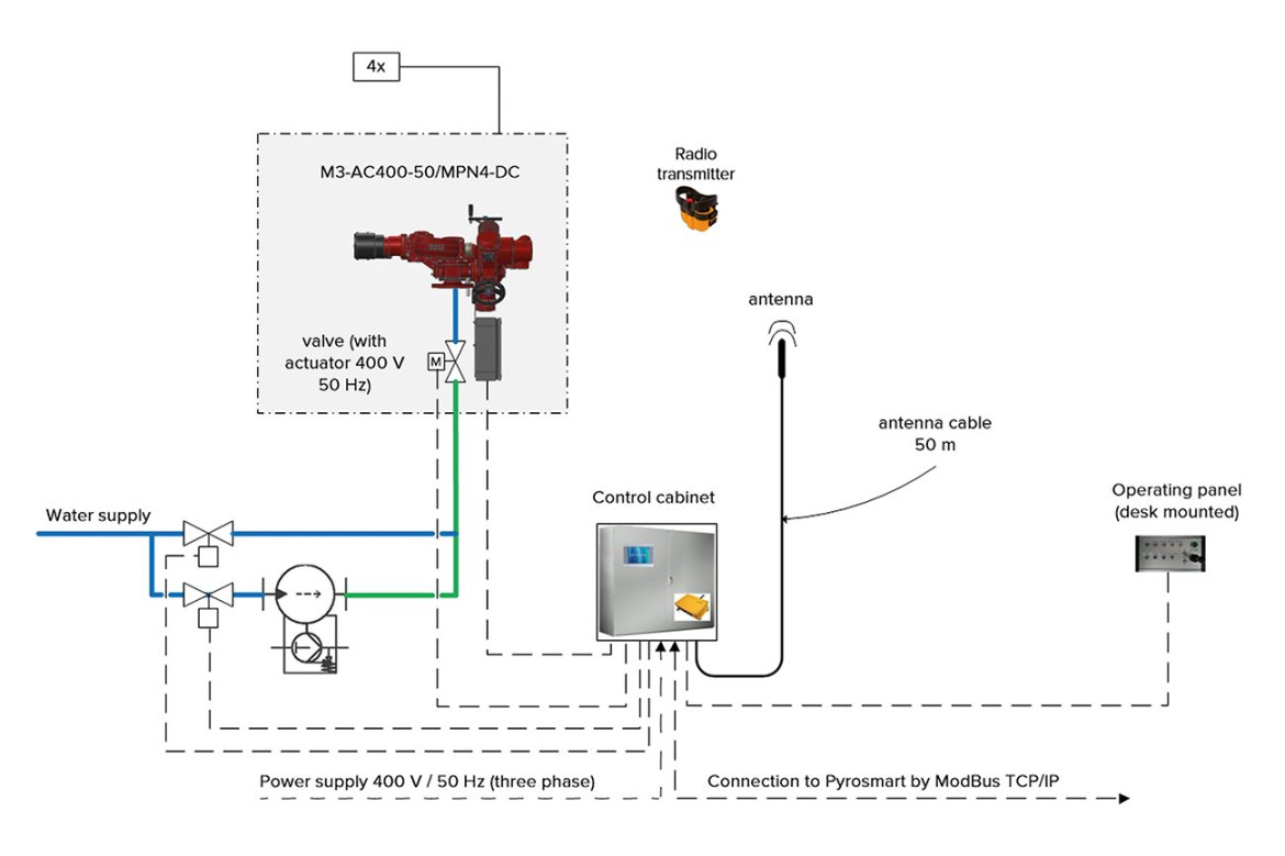 Figure 4: Schematic of remote-controlled monitors with optional water or foam output and connection to a heat-detection system.