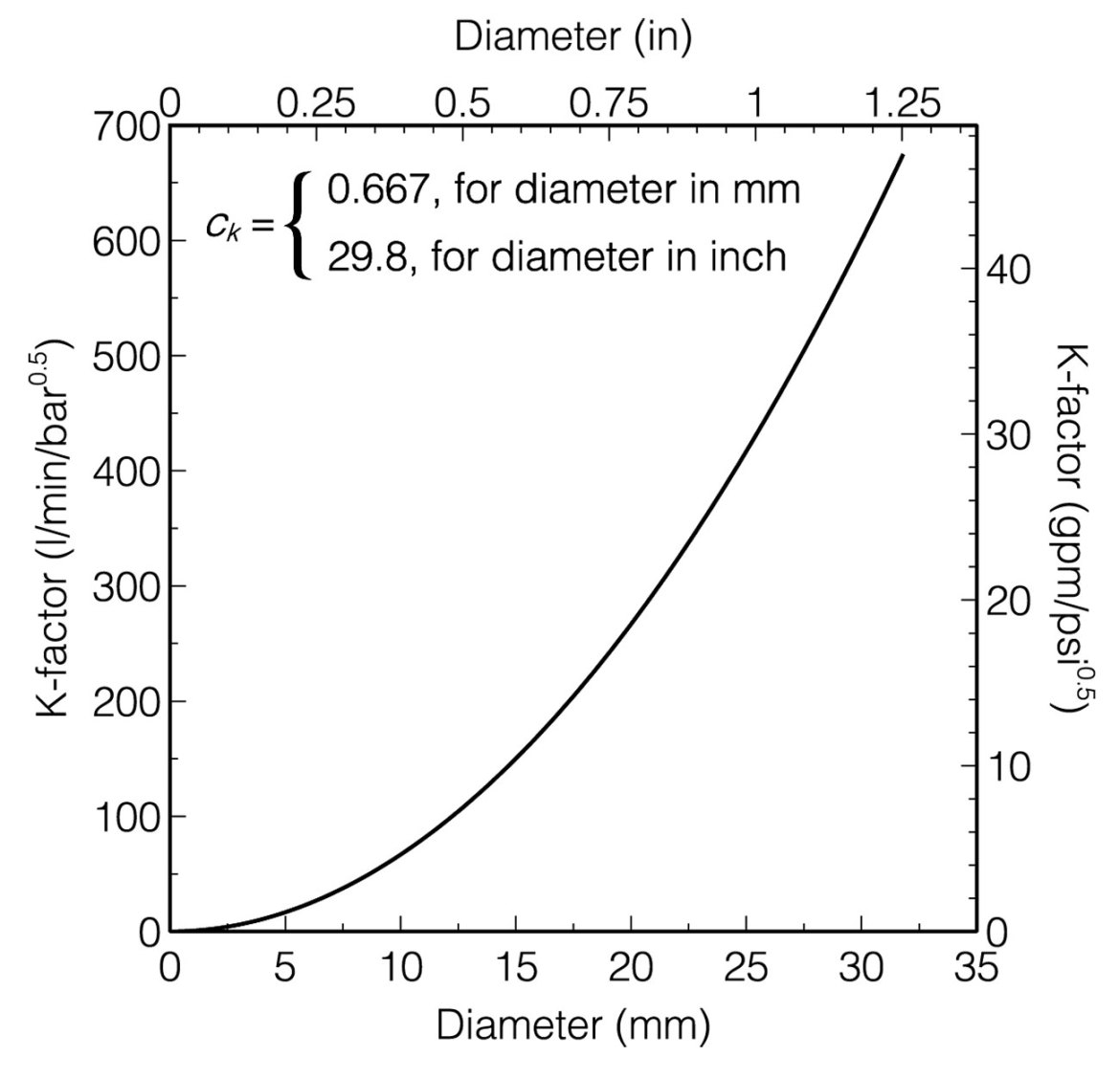 Figure 3. K-factor values as a function of exit diameter