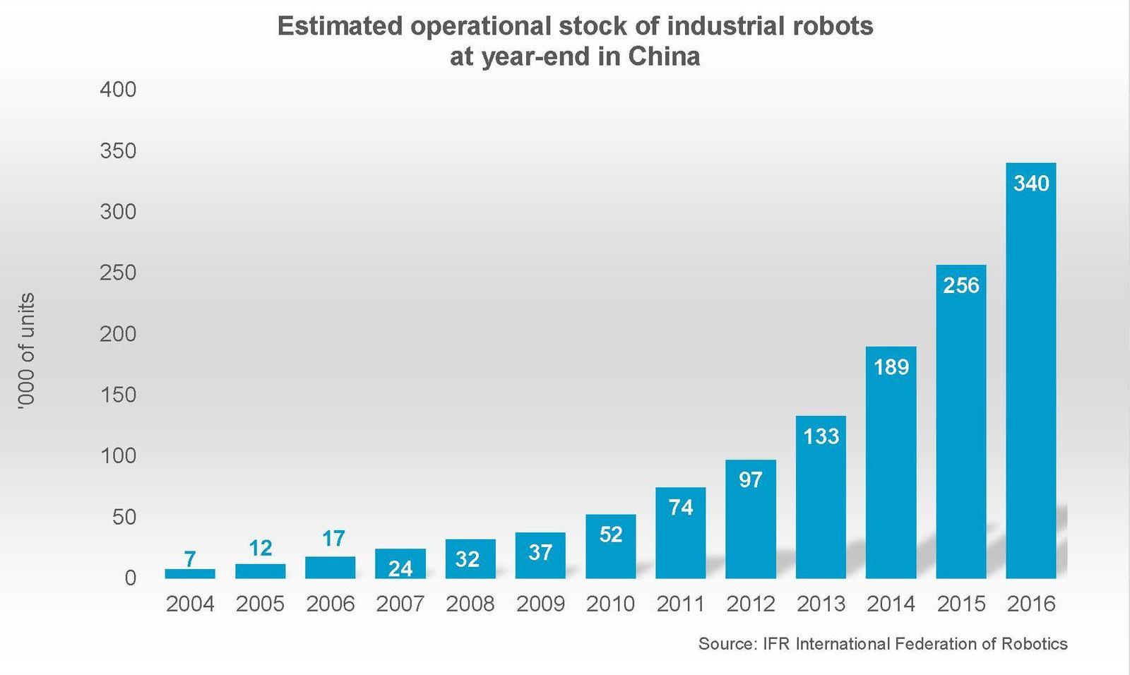 robots china breaks historic