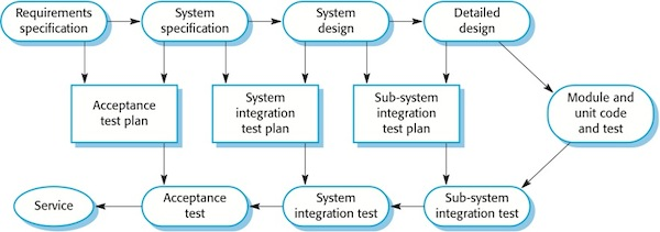 model in software testing v diagram hdmi to rca wiring the for each stage process there is a related activity this shown figure 1 used tightly controlled