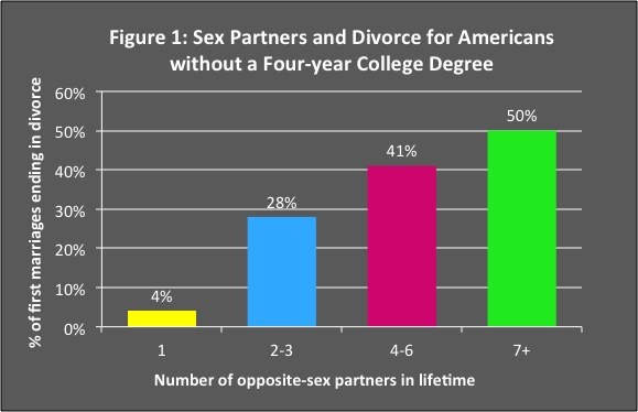 Image result for number of partners and divorce