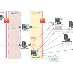 Dmz Architecture Diagram Light Wiring Uk Skype For Business  Director Pool In Secure