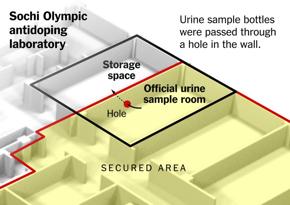 medium resolution of russian doctor explains how he helped beat doping tests at the sochi olympics by rebecca r ruiz k k rebecca lai yuliya parshina kottas and jeremy white