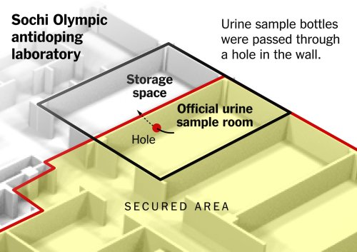 small resolution of russian doctor explains how he helped beat doping tests at the sochi olympics by rebecca r ruiz k k rebecca lai yuliya parshina kottas and jeremy white