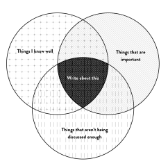 What Is A Venn Diagram In Writing Wiring For Chinese 110 Atv How And Coding Made Me Better Designer  Story