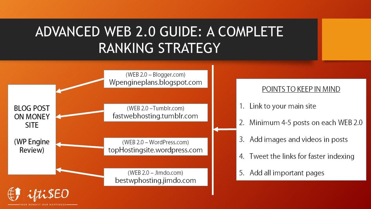 Advanced Web 2.0 blueprint
