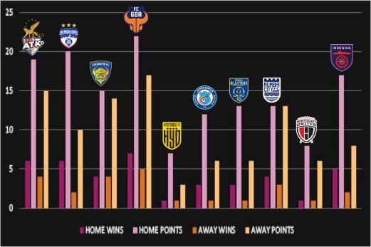 Do ISL Teams Really have a Home Advantage? 20200920 184654