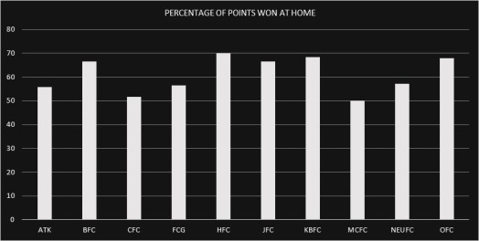 Do ISL Teams Really have a Home Advantage? IFTWC 2nd