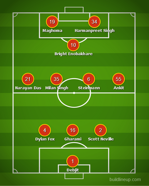Match Preview: Chennaiyin FC vs SC East Bengal, Injuries, Team News, Predicted Line-Up, and More lineup1