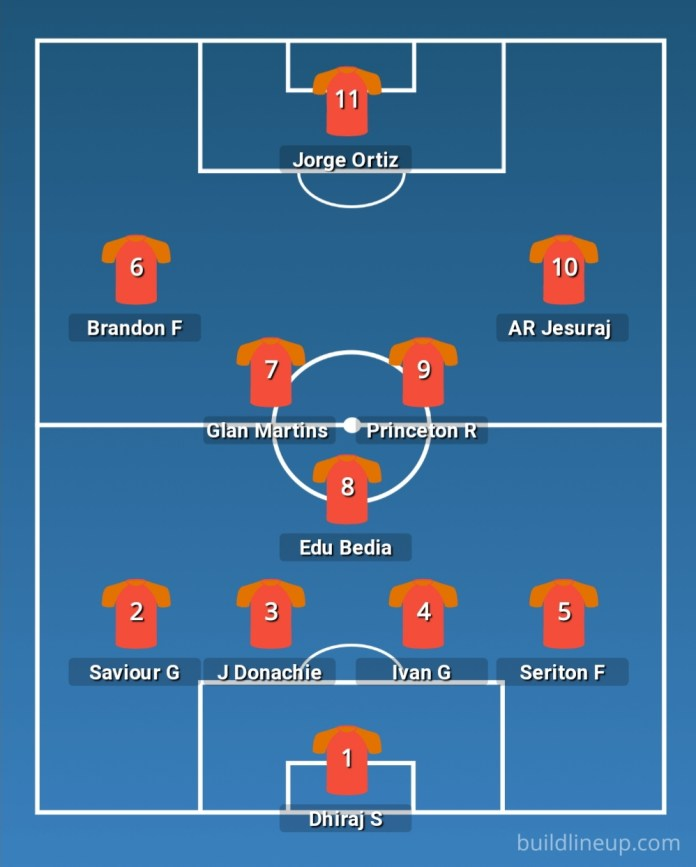 AFC Champions League - FC Goa vs Al Rayyan | Preview, Predicted Lineup, Where to watch and more 20210414 134708