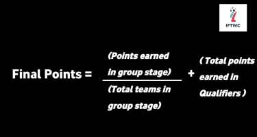 AFC Club Competition Rankings - Explained points