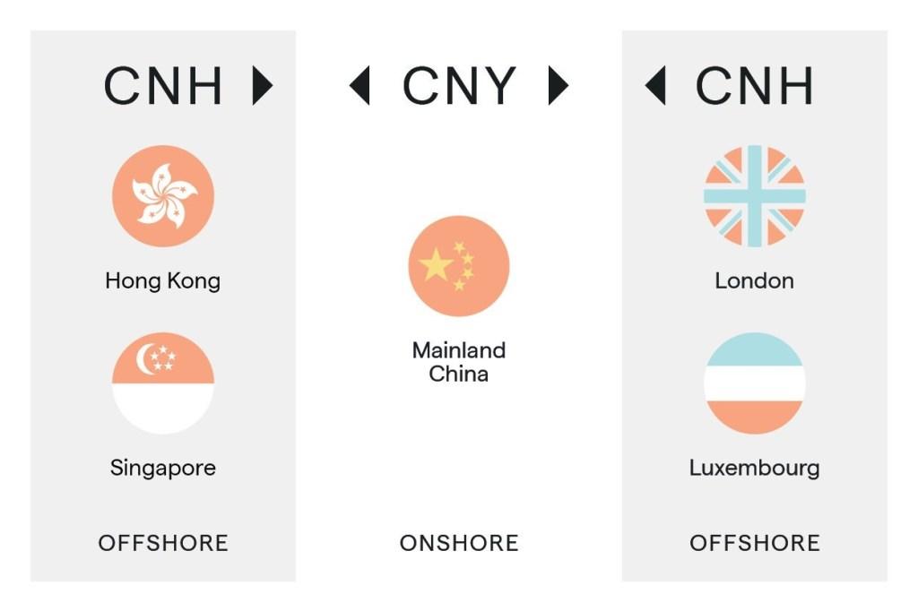 CNY-CHN-CNH