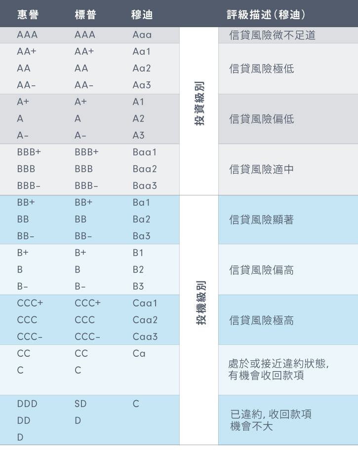 fixedincome-bond-credit-rating-zh
