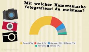 ig-fotografie umfrage: kamerahersteller
