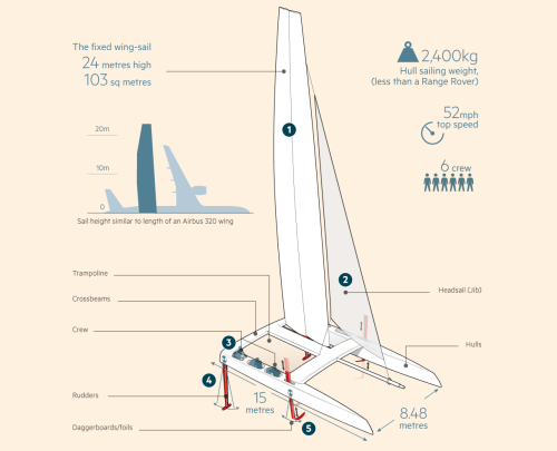 small resolution of the two part composite wing sail and flaps can be trimmed separately using hydraulics with technology borrowed from the aircraft industry