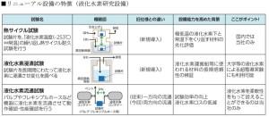 岩谷産業中央研究所(液化水素研究設備)