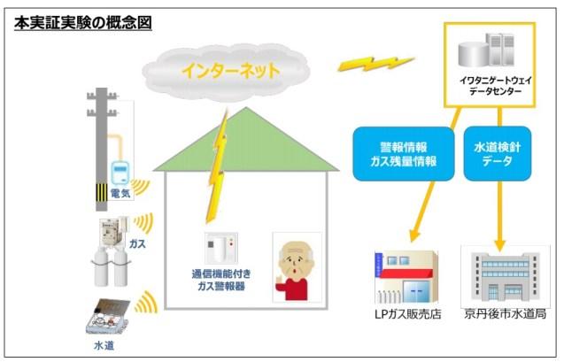 京丹後市をフィールドとする近未来技術の実装