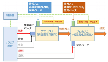 Innova-FLASHの概略