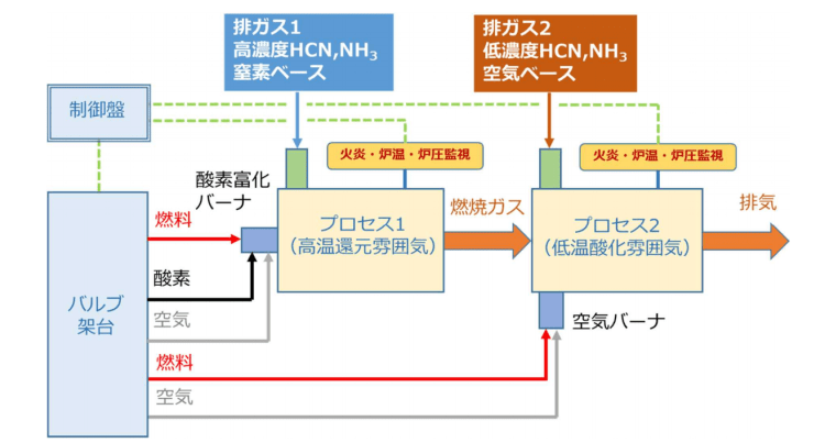 「Innova-FLASH」の概略