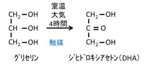 グリセリン→DHA への転換プロセス