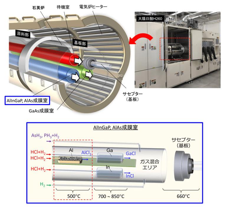 開発したHVPE装置の外観写真と模式図(上)とAlInGaPやAlAs成膜室の模式図(下)