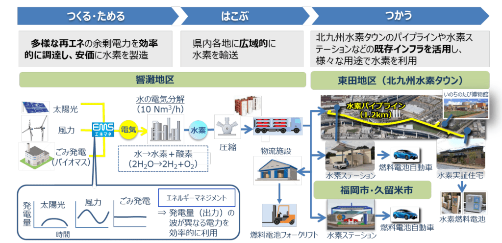 北九州市における地域の再エネを有効活用したCO2フリー水素製造・供給実証事業